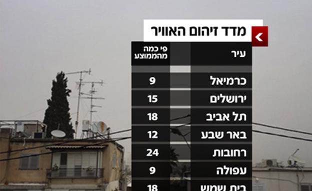 מדד זיהום האוויר (צילום: חדשות 2)