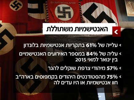 Image result for תמונה אנטישמיות