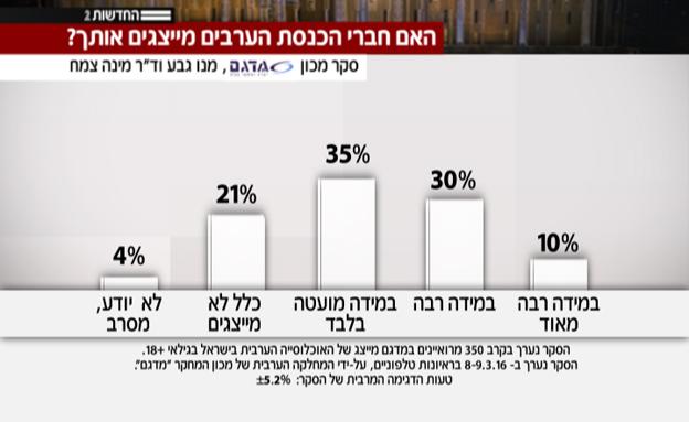 סקר 3 - האם חברי הכנסת הערבים מייצגים אותך