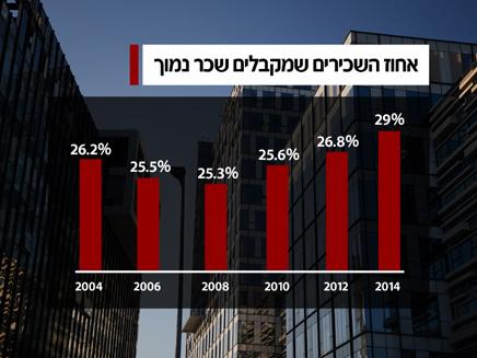 אחוז השכירים שמקבלים שכר נמוך