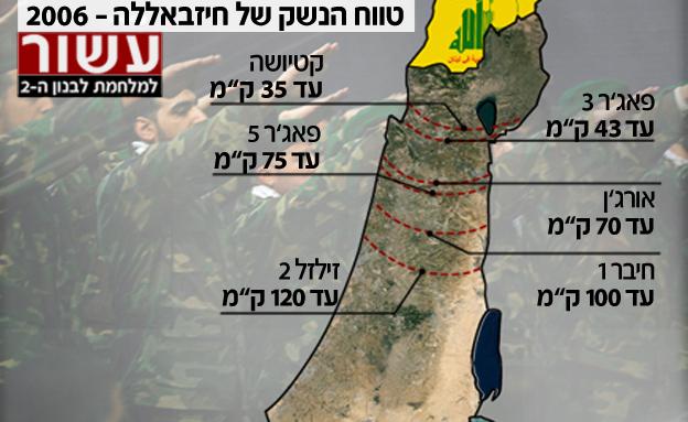 מלחמת לבנון השניה טווח נשק 2006
