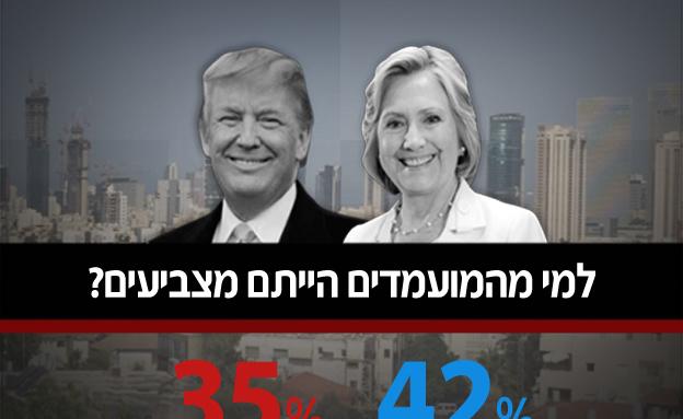 למי הייתם מצביעים?