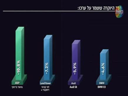 כמה ישראלים רוצים לקנות BMW? 2