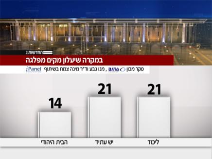 סקר מנדטים (צילום: חדשות 2)