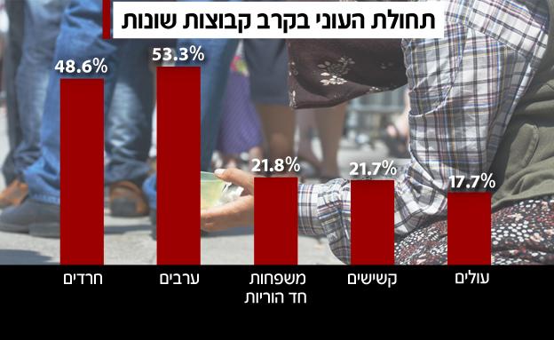 עוני בקרב קבוצות שונות (צילום: RF123)
