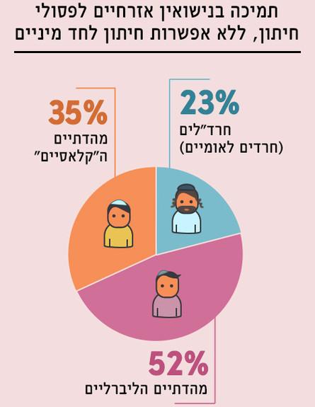 תוצאות הסקר של נאמני תורה ועבודה (אינפוגרפיקה: סטודיו mako)