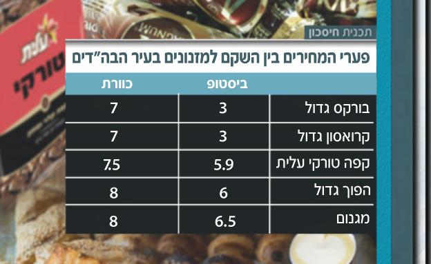 פערי המחירים (צילום: חדשות 2)