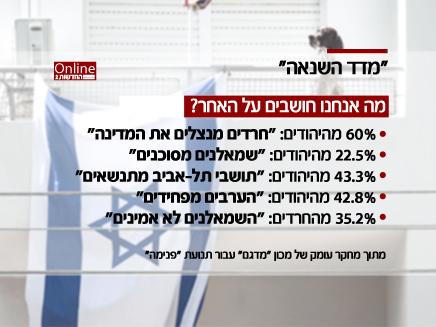 מדד השנאה- מה הישראלים חושבים על האחר