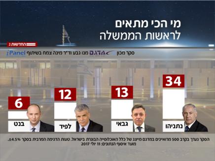 מי מתאים יותר לראשות הממשלה?