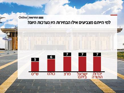תוצאות הסקר