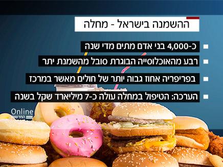נתוני ההשמנה בישראל