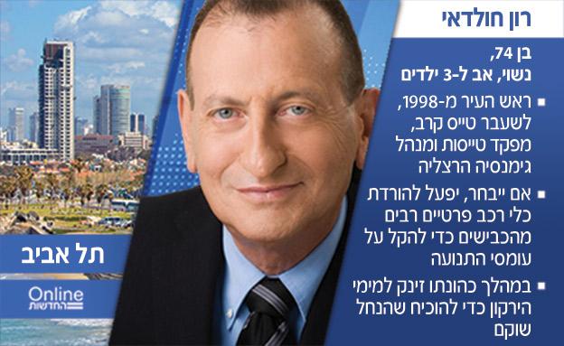 בחירות מקומיות 2018, תל אביב, רון חולדאי (צילום: חדשות)