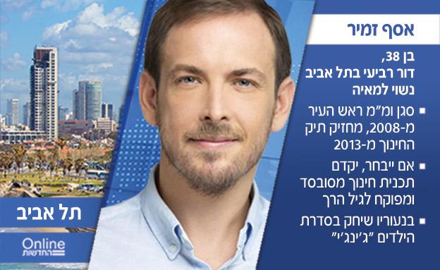 בחירות מקומיות 2018, תל אביב, אסף זמיר (צילום: חדשות)
