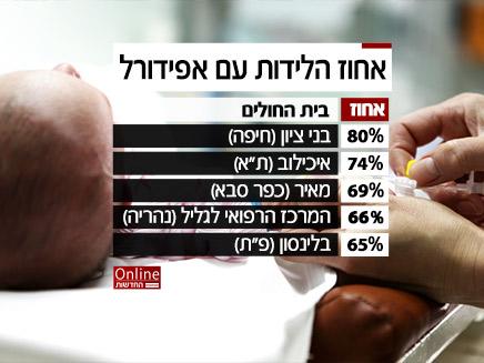 נתונים חלקיים על בתי החולים ליולדות