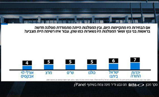 רק 11 מנדטים ללפיד (צילום: חדשות)