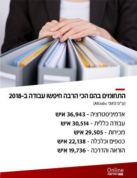 נתוני מחפשי העבודה (צילום: חדשות)