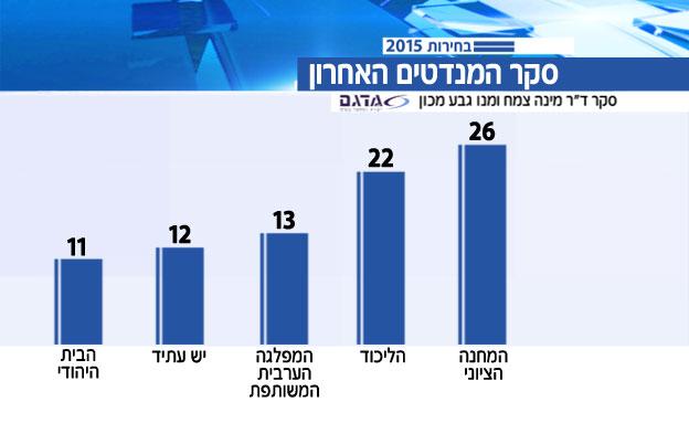 הסקר האחרון: 4 מנדטים יותר למחנה הציוני (צילום: חדשות)