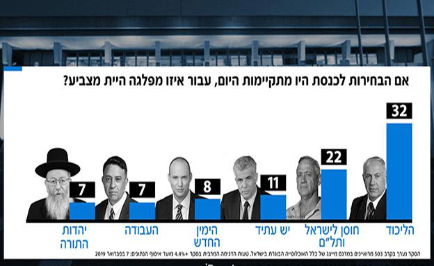 """7 מנדטים בסקר """"פגוש את העיתונות"""" (צילום: החדשות)"""