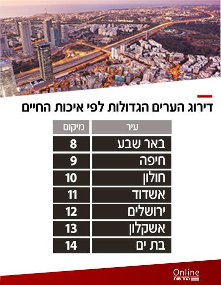 דירוכ הערים הגדולות (צילום: החדשות)