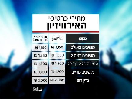 מחירי הכרטיסים לאירוויזיון