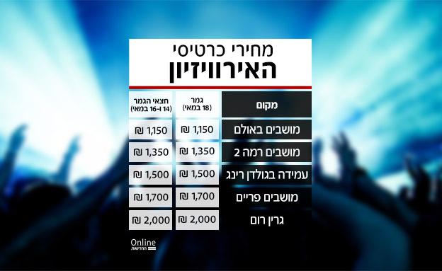 מחירי הכרטיסים לאירוויזיון (צילום: 123RF, חדשות)