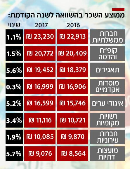 ממוצע השכר בהשוואה לשנה הקודמת (צילום: חדשות)