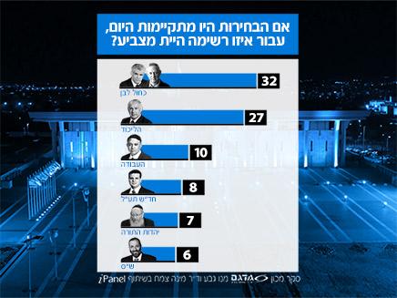 המפלגות הגדולות נכון להיום (צילום: חדשות)