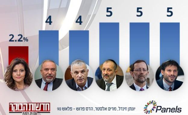 """סקר מנדטים: המפלגות הקטנות (צילום: מתוך """"חדשות הבוקר"""" , קשת 12)"""