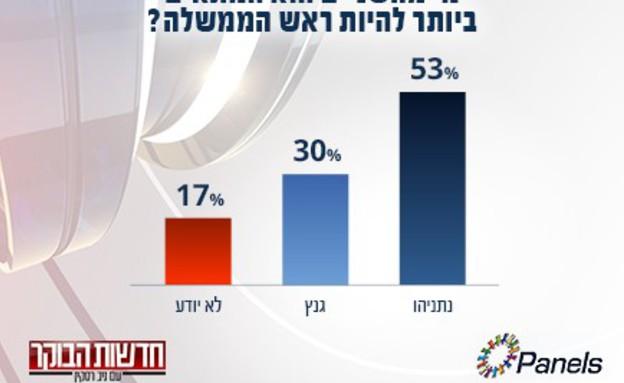 """סקר מנדטים: התאמה לראשות הממשלה (צילום: מתוך """"חדשות הבוקר"""" , קשת 12)"""