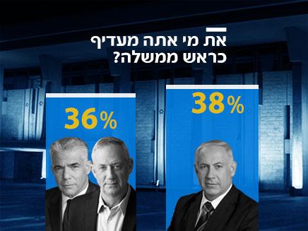סקר בחירות 20.03.19 (צילום: חדשות)