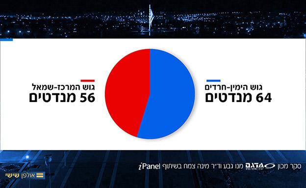 במקרה שמפלגת שמאל מתחת לאחוז החסימה (צילום: החדשות)