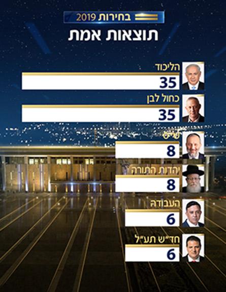 תוצאות האמת בבחירות