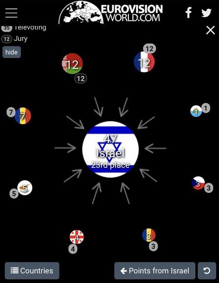 הנקודות שקיבלה ישראל (צילום: מתוך אתר eurovisionworld)