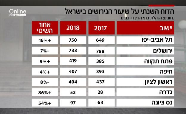 הדוח השנתי על שיעור הגירושים בישראל (צילום: הנהלת בתי הדין הרבניים, חדשות)