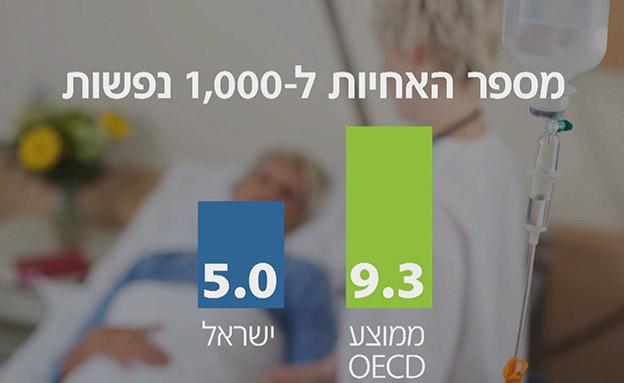 רחוקים ממדד ה-OECD (צילום: החדשות)