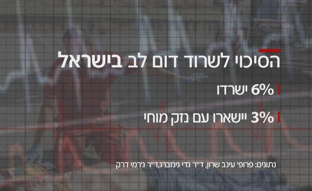 הסיכוי לשרוד דום לב בישראל (אינפוגרפיקה: החדשות 12)