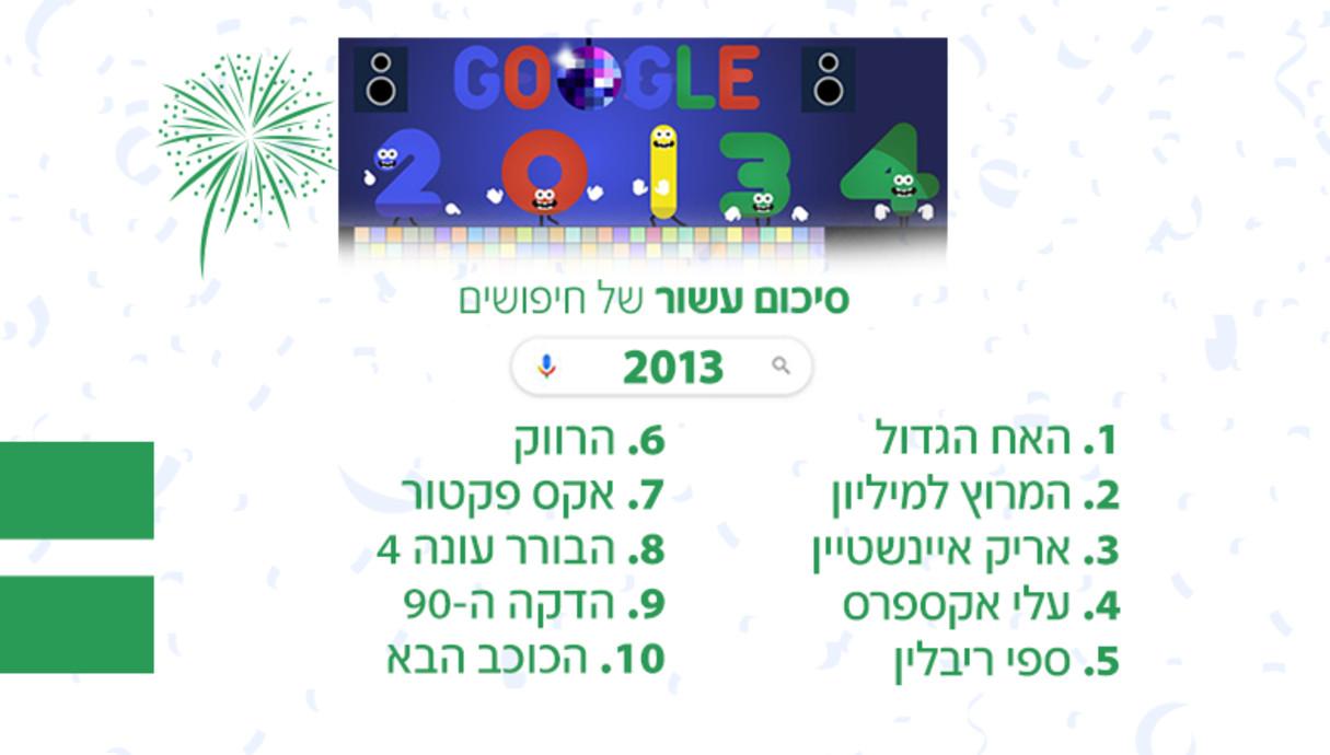 עשור של חיפושים שנת 2013