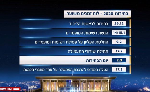 בחירות 2020: לוח זמנים (צילום: חוסין אל אוברה)