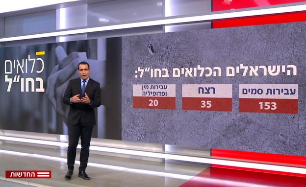 הישראלים העצורים ברחבי העולם