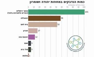 כמות הנדבקים במחוזות יהודה ושומרון