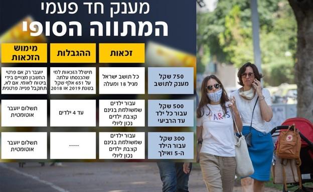 קורונה בתל אביב (צילום: מרים אלסטר פלאש 90, מקור: דנה זטלאוי כהן, יועצת מס)