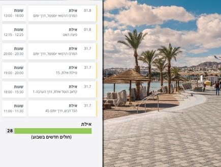 עיר מקלט: כך הישראלים מפרים את הבידוד כדי לצאת לחופשה באילת