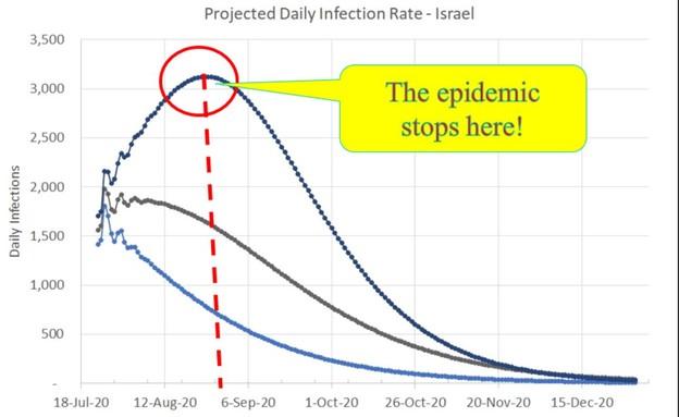 גרף המתאר את נתוני התחלואה