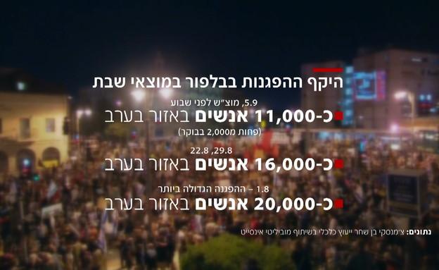 נתונים מספריים על ההפגנות בבלפור (צילום: N12)
