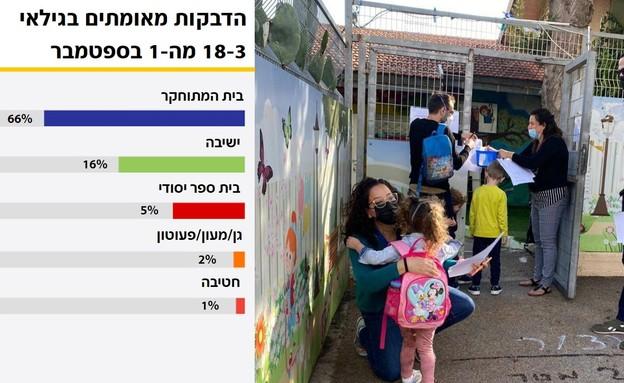 ילדי חיפה חוזרים לגנים (צילום: ראובן כהן, דוברות עיריית חיפה )