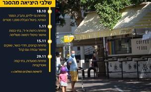 קורונה בישראל, קורונה בתל אביב (צילום: מרים אלסטר, פלאש 90)