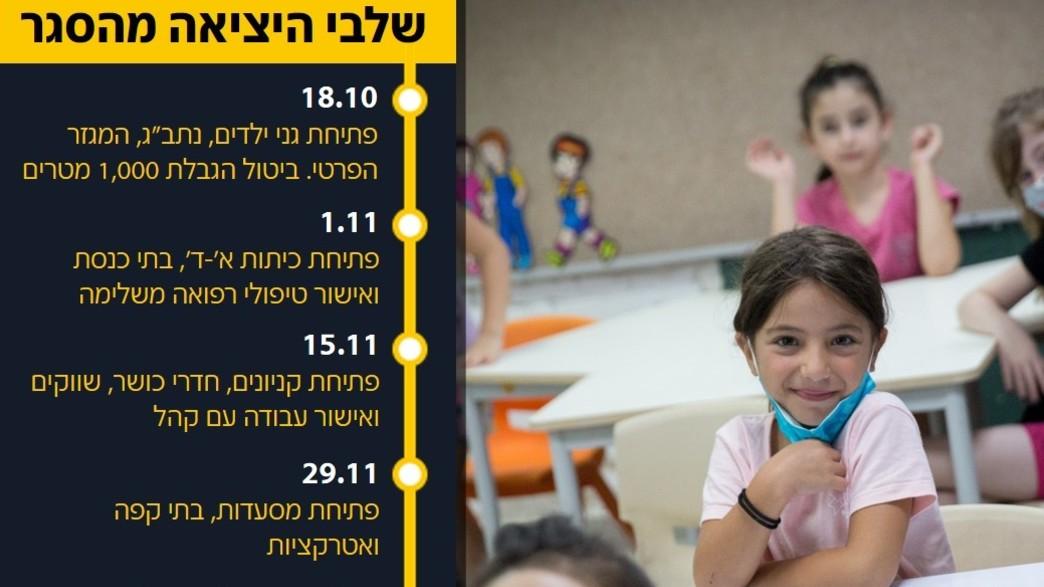 קורונה בבתי ספר, ישראל (צילום: מרים אלסטר, פלאש 90)