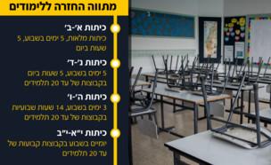 קורונה בישראל - כיתה בבית ספר (צילום: יונתן סינדל, פלאש 90)