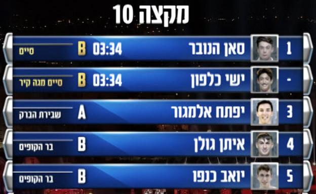 """טבלת התוצאות מקצה סוויט 17 (צילום: מתוך """"נינג'ה ישראל 2021"""", קשת 12)"""