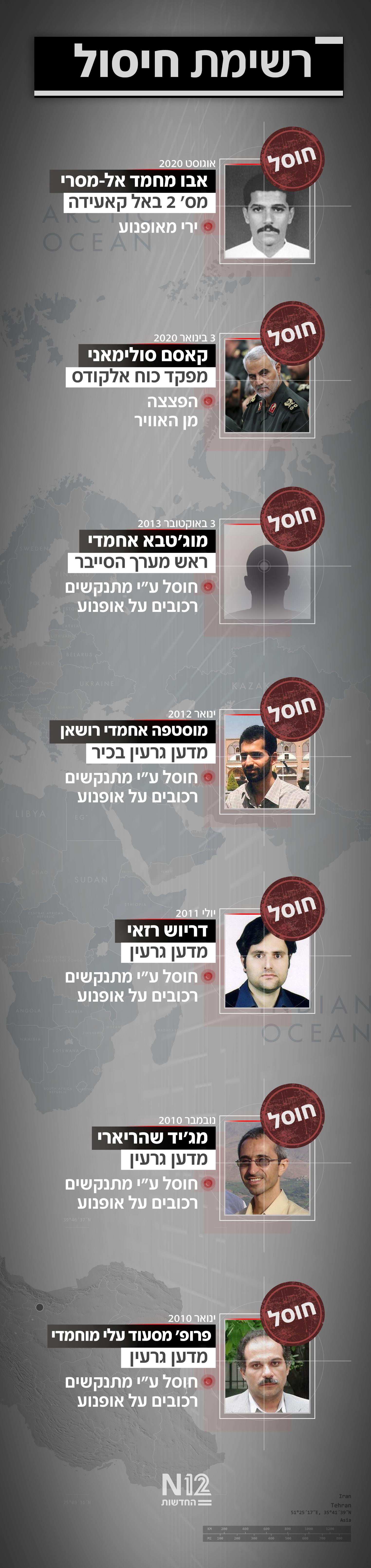 לישראל יש יכולת להשמיד את הכורים הגרעינים באיראן לבד ללא צורך באף מדינה אחרת Killlist